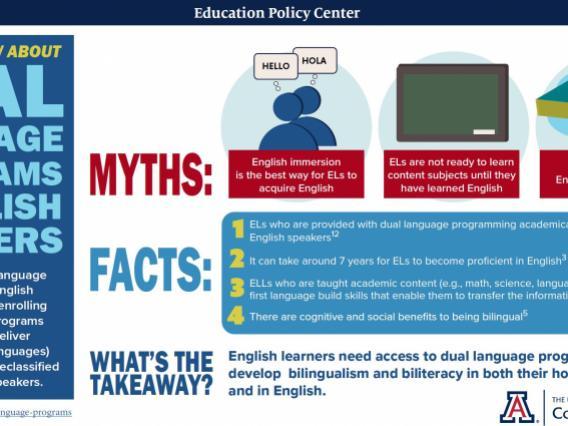 Dual Language Programs  English Learners Infographic