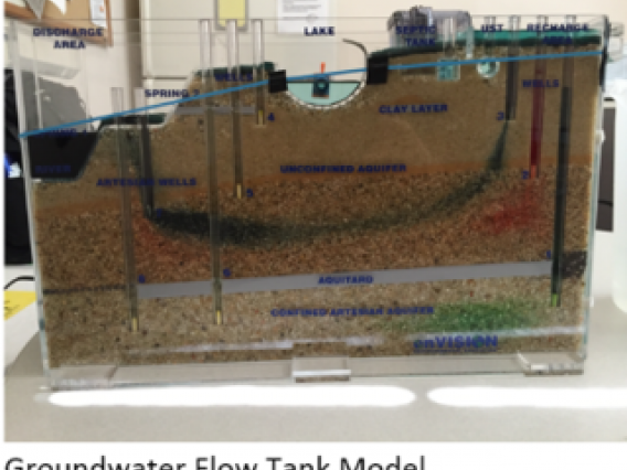 groundwater tank model
