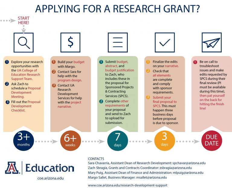 graphical representation of research grant process