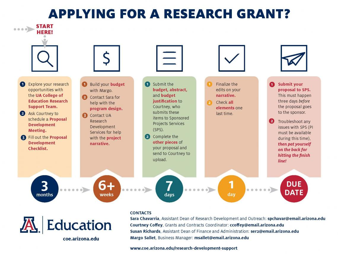 Applying for a Research Grant Infographic